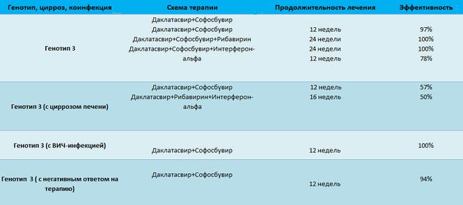 Софосбувир и даклатасвир схема лечения