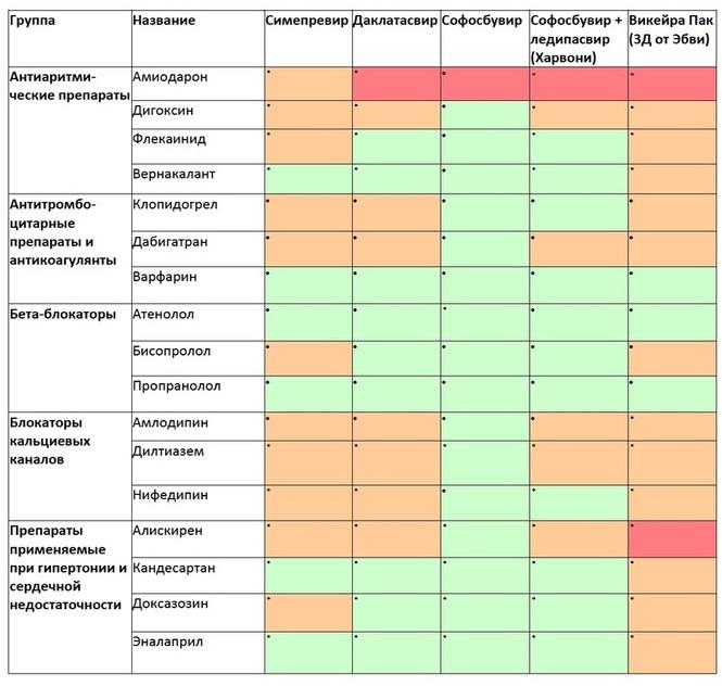 Совместимость лекарств на терапии: софосбувир + даклатасвир, софосбувир + ледипасвир, софосбувир + велпатасвир